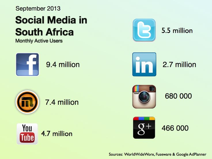 The number of people who are active on Facebook, Mxit, Youtube, Twitter, LinkedIn, Instagram and Google+ in South Africa, as of September 2013