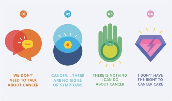 Today is World Cancer Day. Help CSC debunk the myths. You DO need to talk about cancer, you DO have the right to cancer care, and you DO have the right to quality social and emotional support during your journey. #WorldCancerDay