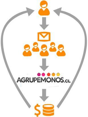 Agrupemonos.cl | La unión hace la oferta