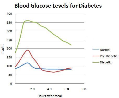 Best  Insulin Chart Ideas On   Insulin Types Types