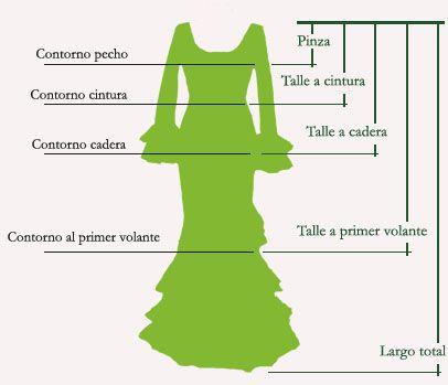 SERPENTINA ACCESORIOS: 2ª parte tutorial cómo hacer traje de flamenca paso a paso (cortar el patrón)