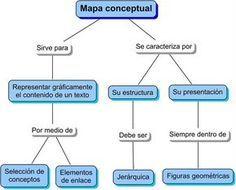 Mapa conceptual: Sirve para representar gráficamente un contenido. Visita nuestro articulo y descubre qué aplicaciones puedes utilizar para diseñar este tipo de mapa, al igual de diagramas y lluvias de ideas http://tugimnasiacerebral.com/mapas-conceptuales-y-mentales/las-mejores-aplicaciones-para-hacer-mapas-conceptuales #Mapa #Conceptual #Mental #Gimnasia #Cerebral #Estudiar