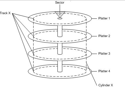 "Cylinder: When a track of the same diameter is cut on multiple layers or ""Platters"" of the HDD."