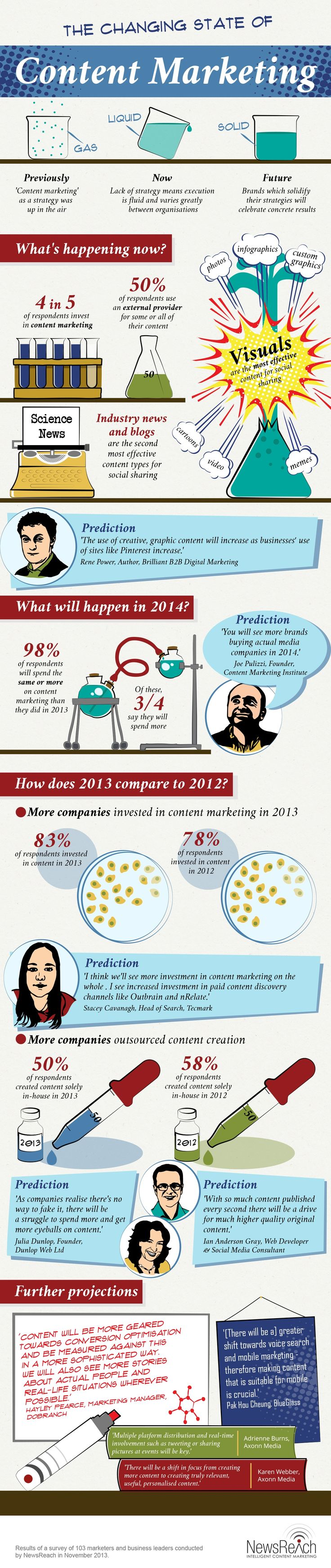 The Changing State Of Content Marketing In 2014 #infographic