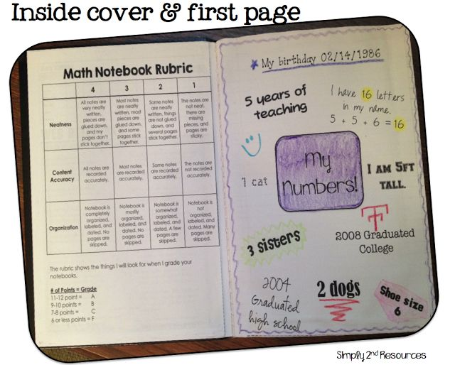Very nice idea to start math journals! Check out this teacher's blog. Awesome classroom ideas. Still trying to get over the fact she was born in 1986! Good lawd......:-)