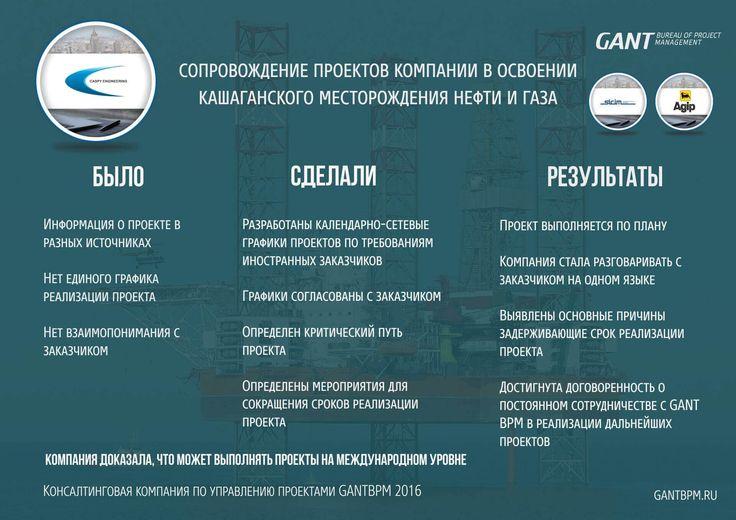 Сопровождение строительства https://gantbpm.ru/proekty/soprovozhdenie-stroitelstva/  Сотрудники консалтинговой компании GANTBPM осуществили сопровождение проектов в ходе освоения Кашаганского месторождения нефти и газа.  В ходе сопровождения специалисты проделали ряд мероприятий, среди которых формирование проектного графика в соответствии с требованиями иностранных заказчиков, согласование разработанной документации, обоснование календарных периодов проектной реализации, уменьшение…