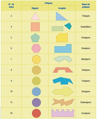 SEMPRE A MATHEMATICAR...COM MÚSICA: Polígonos: ângulos internos ângulos externos ; classificação de polígonos ; polígonos regulares e polígonos irregulares