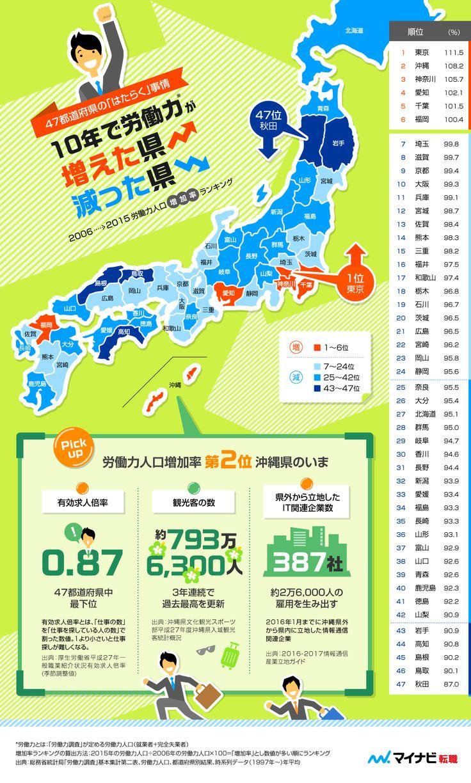 10年で労働力が増えた県、減った県   infographic.jp − インフォグラフィックス by econte