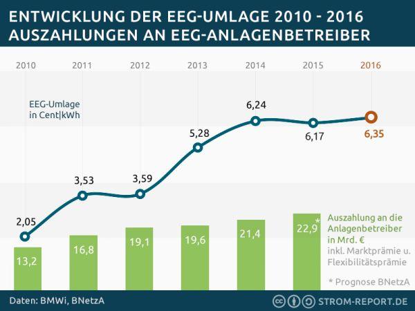 EEG-Umlage steigt wegen Nachlass für Industrie