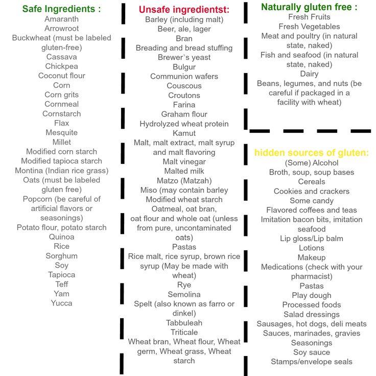 Safe vs unsafe ingredients on a gluten free diet. Even hidden sources of gluten.