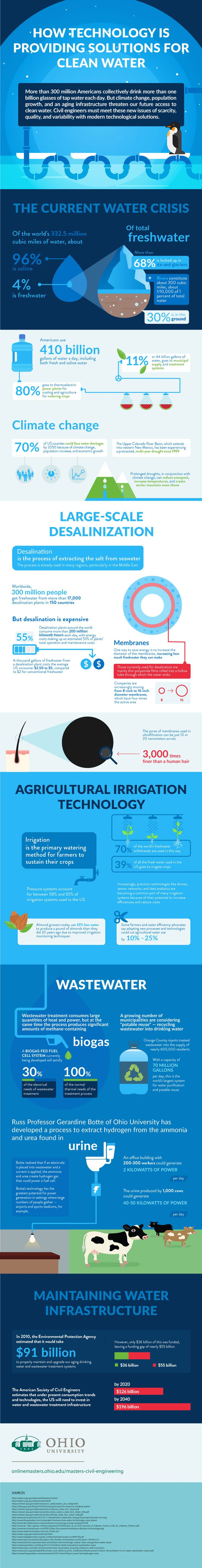 Technology Solutions for Creating New Clean Water Resources - Infographic