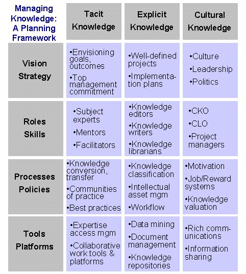 Best 25 knowledge management ideas on pinterest visual image result for knowledge management strategy template toneelgroepblik Images