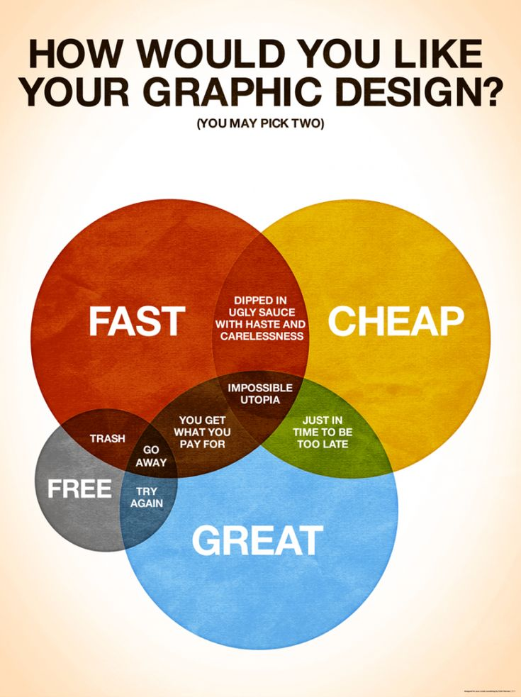 How would you like your graphic design? #Infographic: Graphic Design, Graphicsdesign, Web Design, Graphicdesign, Graphics Design, Truths, So True, Design Posters, Friend Chart