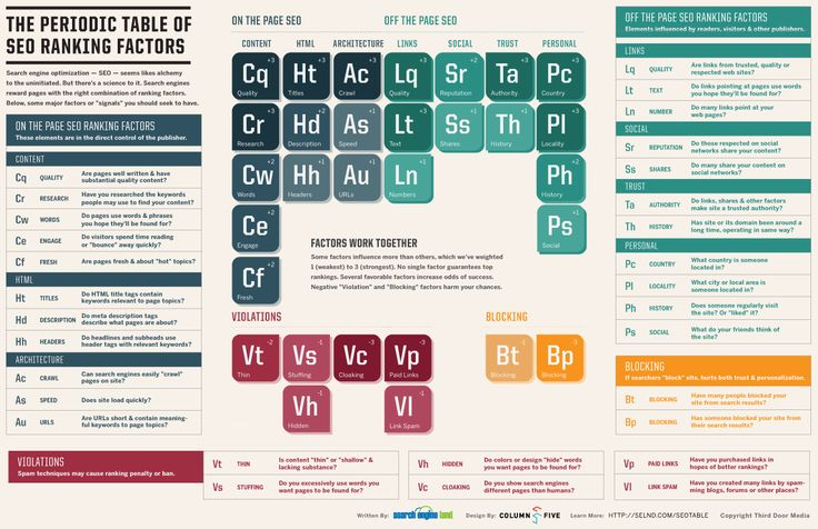 The Periodic Table of SEO Ranking Factors