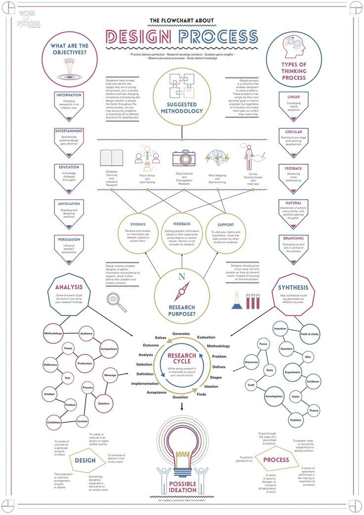 Great graphic for design process: Work In Process - Design Process Flowchart on Behance: