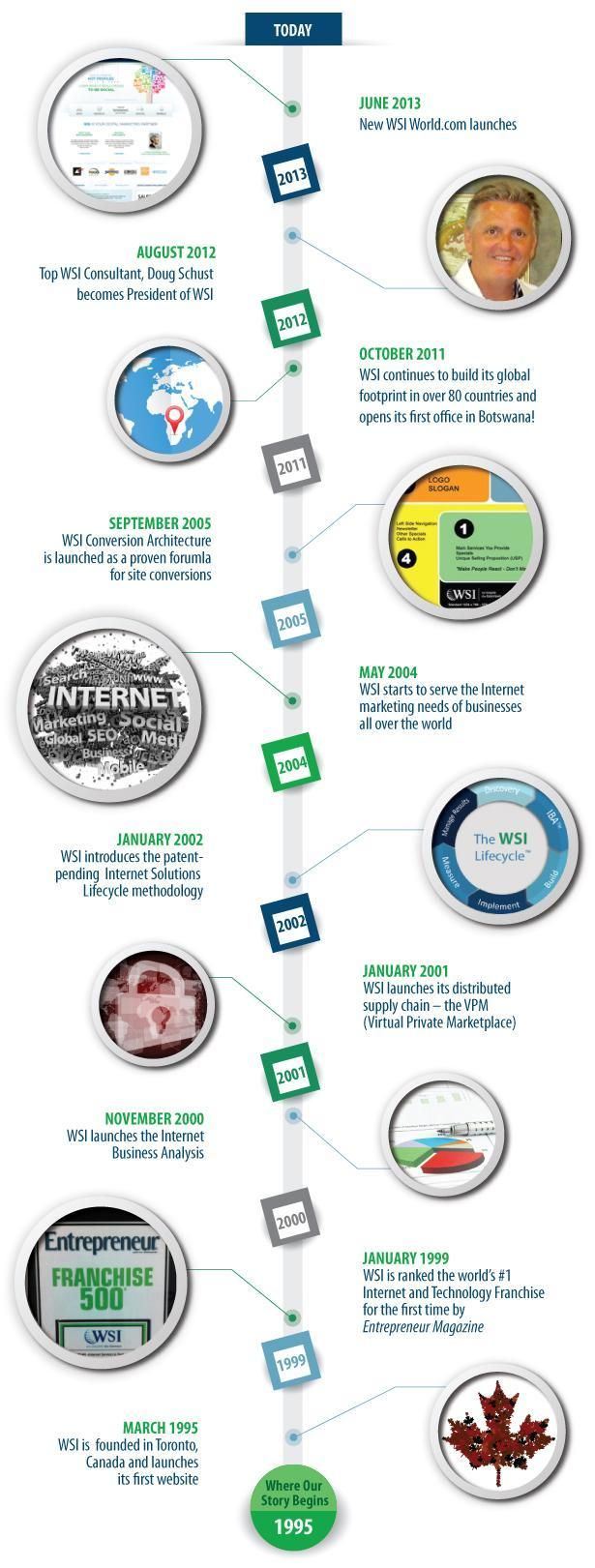 The History of WSI!