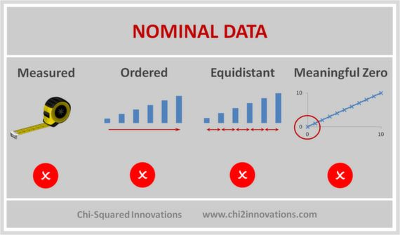 Nominal Data is observed, not measured, is unordered, non-equidistant and has no meaningful zero