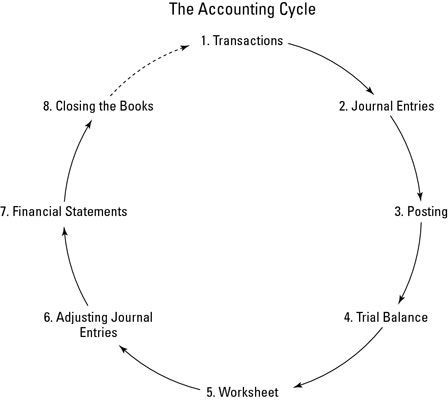 As a bookkeeper, you complete your work by completing the tasks of the accounting cycle. It's called a cycle because the accounting workflow is circular: entering transactions, manipulating the transactions through the accounting cycle, closing the books at the end of the accounting period, and then starting the entire cycle again for the next accounting …
