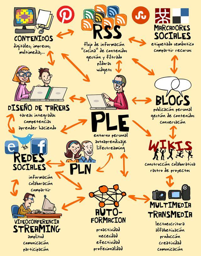 PLE en beta permanente, vía Néstor. http://arrukero.com/notas/?p=176