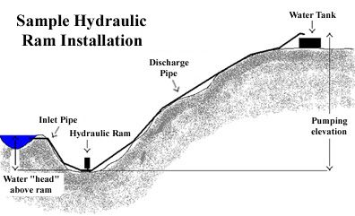 Homestead Survival: Home-made Hydraulic Ram Pump, pump water without electricity. Even uphill.