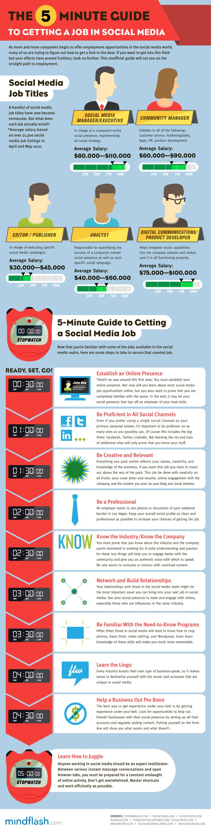 Good Infographics The 5 Minute Guide To Getting A Job In Social Media As More  And More Companies Begin To Offer Employment Opportunities In The Social  Media ...