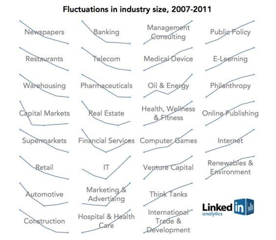 브리태니커 백과사전이 2010년 판을 마지막으로 출판 중단되었습니다. 온라인 미디어의 발달로 인쇄물의 경쟁력이 낮아지면서 찾아온 판매량 급감 때문이라 하는데요. 위 사진은 변해가는 시대의 산업규모 변화를 단적으로 보여줍니다. 신문이 몰락하고 인터넷과 IT 분야는 폭발적으로 성장하고 있습니다. 다양한 인쇄매체들이 앞으로 어떠한 생존 전략을 펼쳐 나갈지 지켜보는 것도 의미 있을 것입니다.