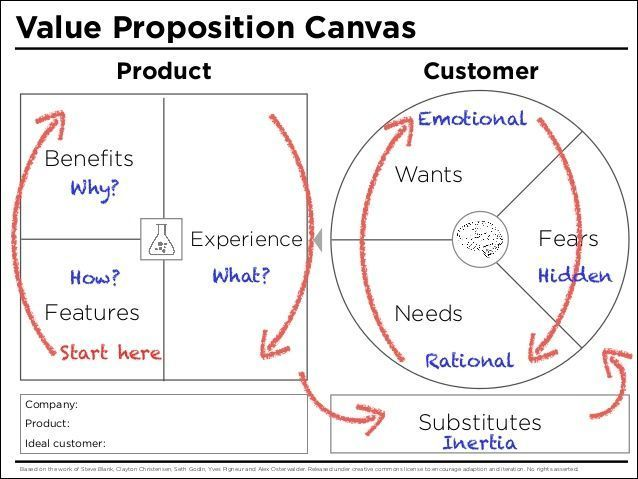 value proposition canvas template - Google Search. If you like UX, design, or design thinking, check out http://theuxblog.com