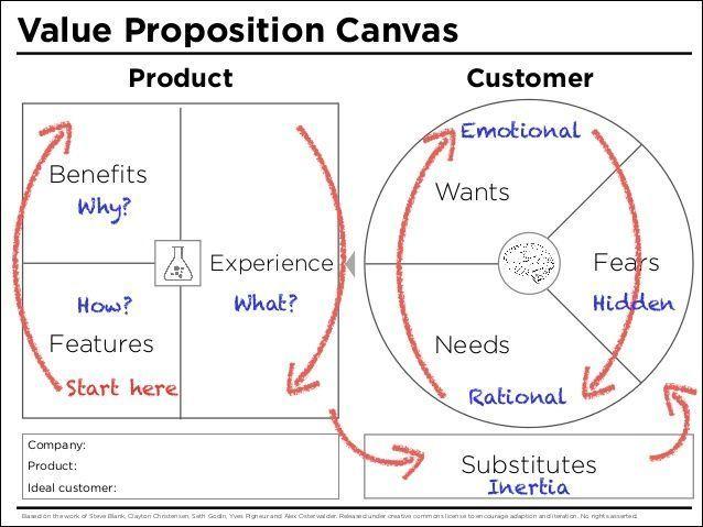 1491 best workshop templates images on pinterest productivity t value proposition design canvas template business canvas flashek Image collections