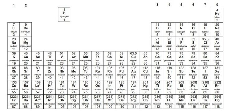 The Modern Periodic Table.  Understand the periodic table of the element, layout of the periodic table, atomic groups and atomic periods by reading our lesson. #LearnChemistry #GCSE #GCSE Science #Mendeleev #PeriodicTable #Groups #Periods #Revision