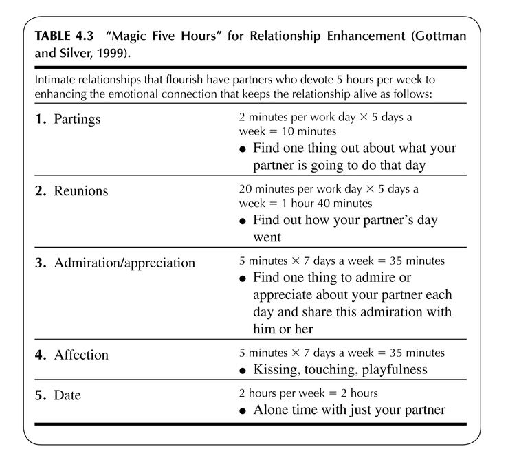 """""""Magic Five Hours"""" for Relationship Enhancement (Gottman and Silver, 1999)"""