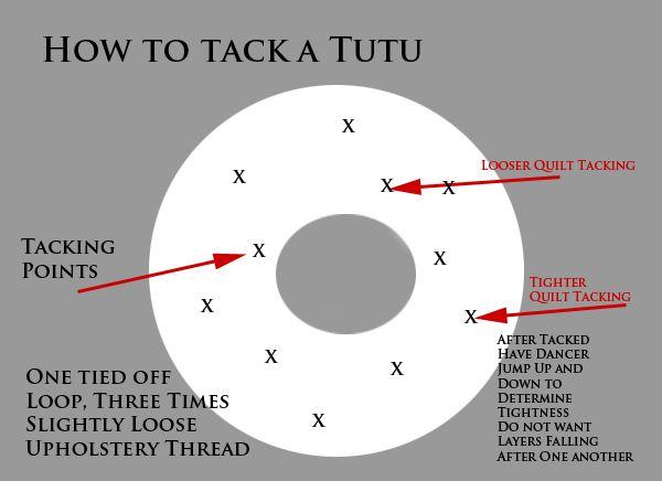 pancake tutu patterns free | Lee Ann Torrans: How to Tack a Tutu!