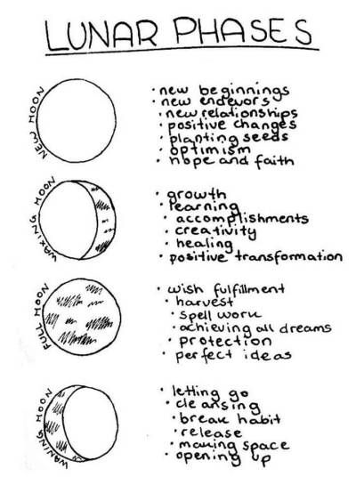 moon phase chart | Tumblr