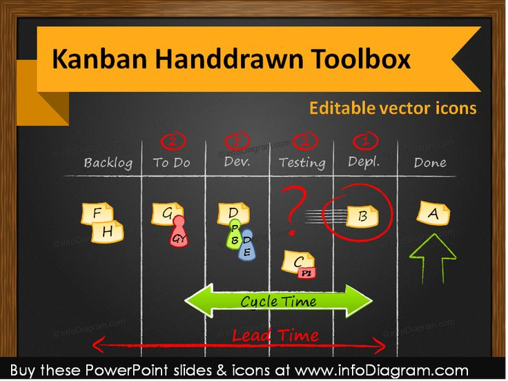 Kanban Project Management Toolbox (PPT icons & boards) #powerpoint #template #theme #kanban #agile