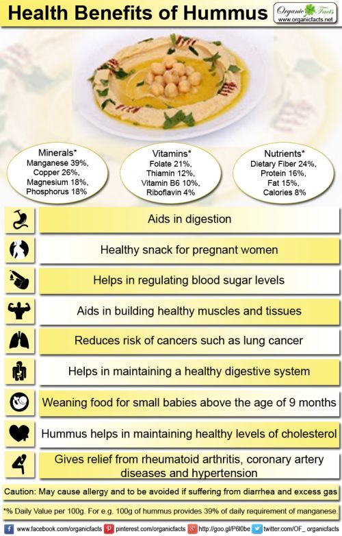 10 Best Benefits Of Hummus (With Images)