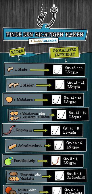 Hier findest Du die richtigen Haken für die gängigsten Köder | Which hooks and which hook size for which bait