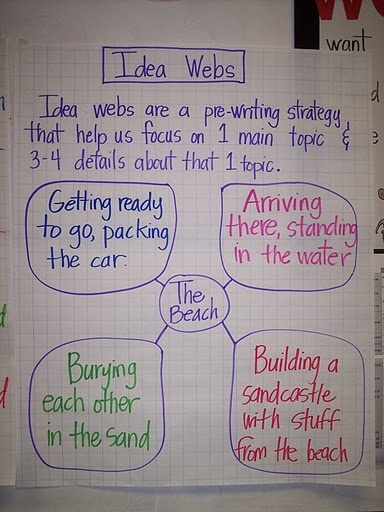 Really great idea to get them to start writing- do as a class before writers workshop and leave up for students!