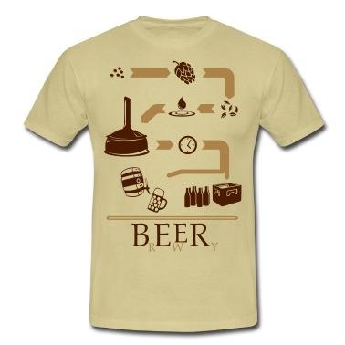 Der Weg des Bieres vom Sammen zum Hopfen mit Malz und Wasser gemischt in den Braukessel. Nach etwas Zeit kann abgefüllt werden entweder in ein Fass oder Flaschen.