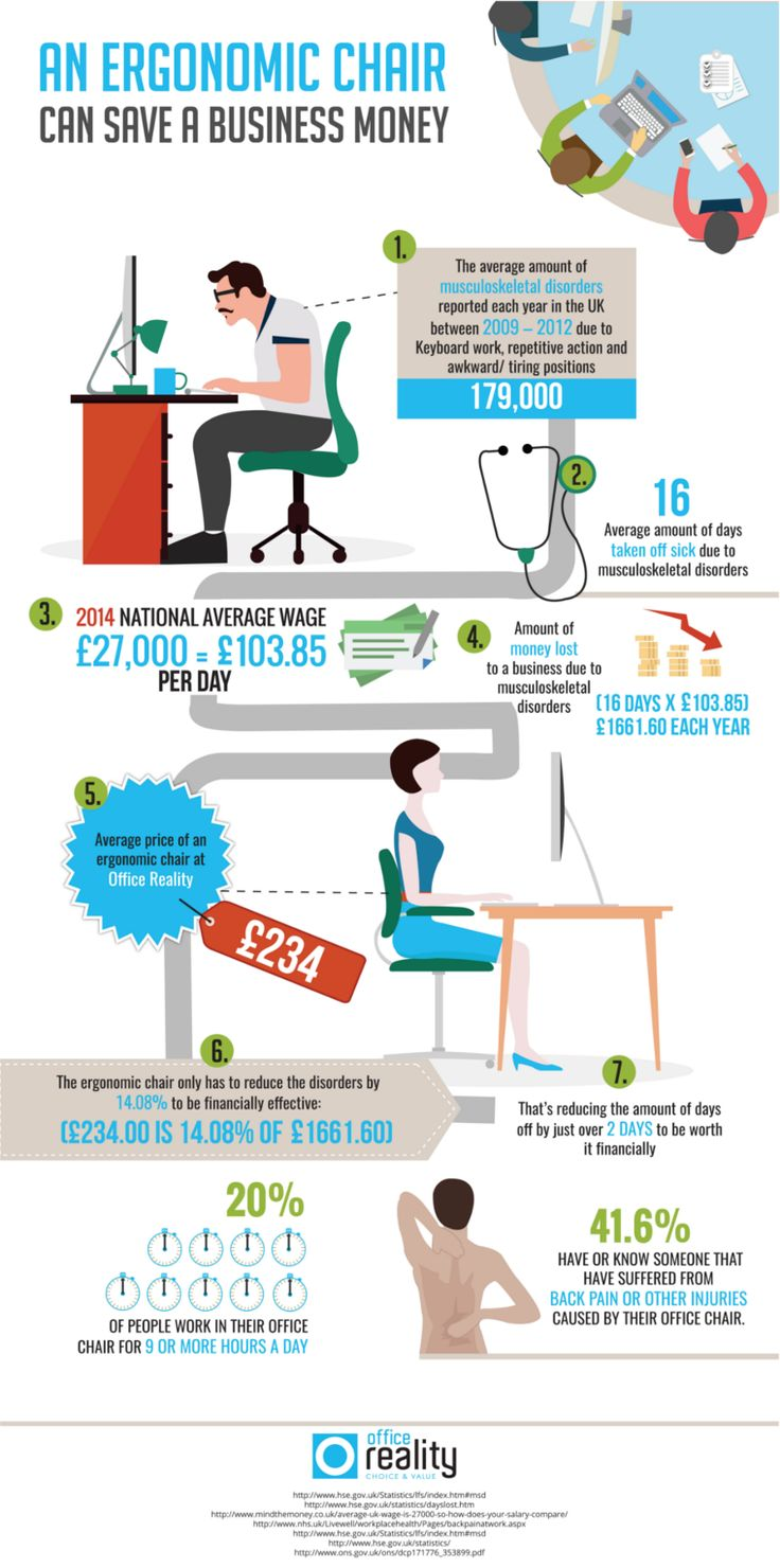 Ergonomic Office Chair Infographic