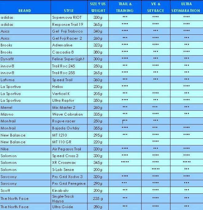 Comprar zapatillas Trail running: Guía oficial 2013 Federación Internacional Skyrunning (ISF) Pros y contras.