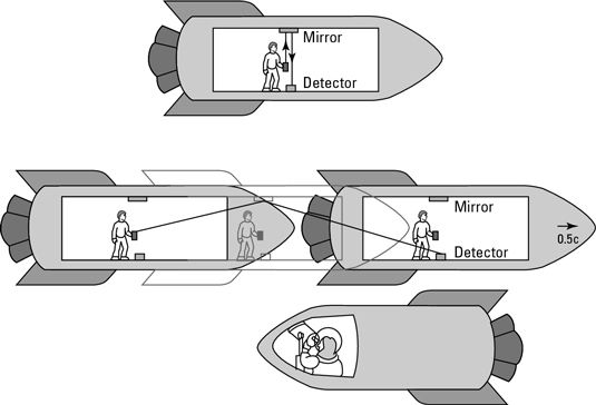 (Top) You see a beam of light go up, bounce off the mirror, and come straight down. (Bottom) Amber