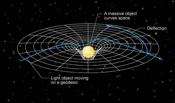 Схема гравитационного поля.