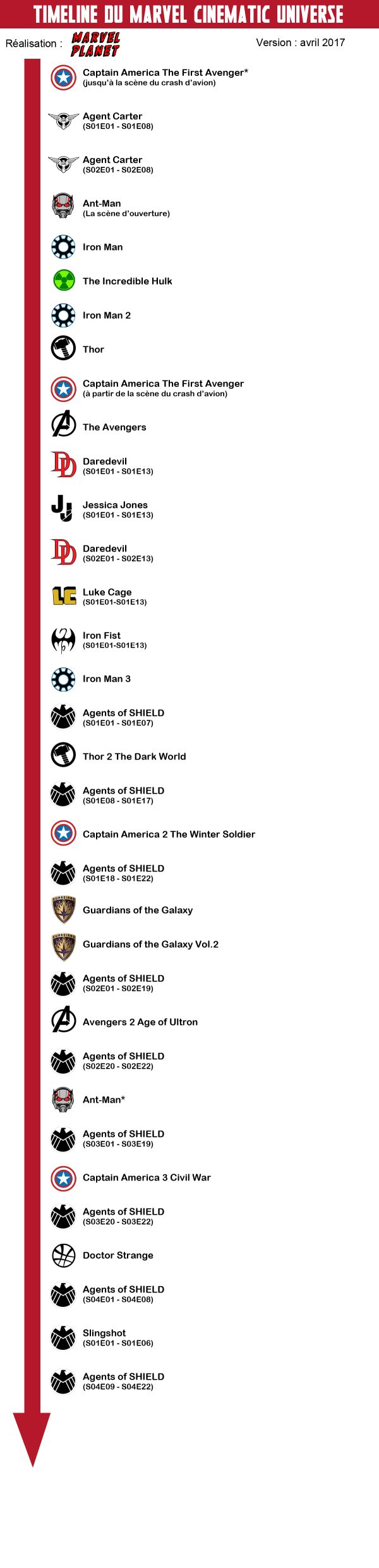 La timeline du Marvel Cinematic Universe - Marvel Planet