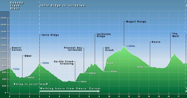 Altitude of the kokoda track