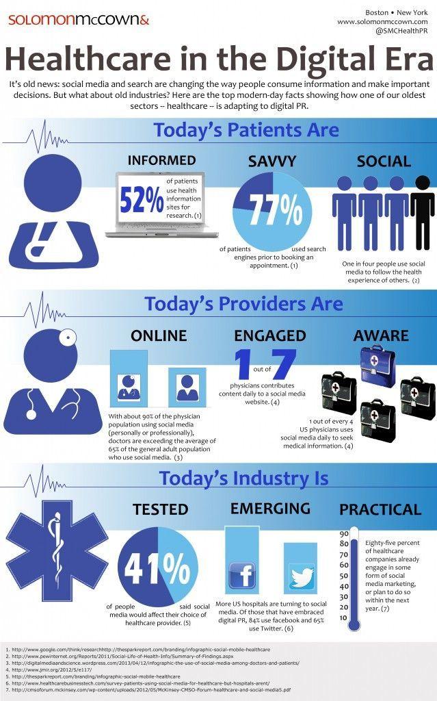 Impacto de las redes sociales en el sector Salud