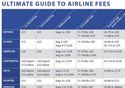 Airline Fees: The Ultimate Guide