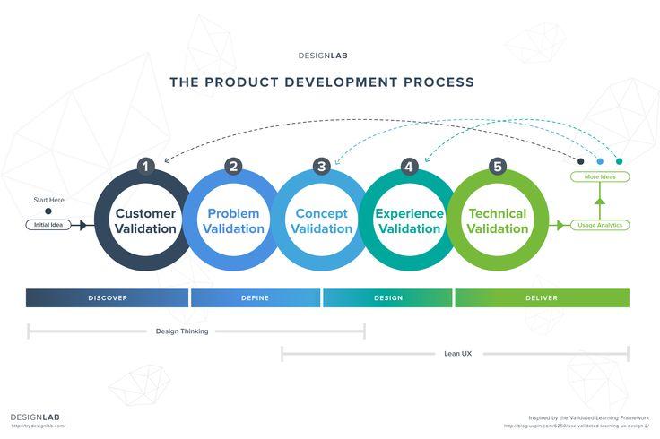Product Development Process Diagram