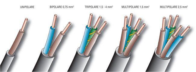 dimensionamento cavi elettrici, calcolo dimensionamento cavi elettrici, dimensionamento cavo elettrico, come dimensionare un cavo elettrico,  dimensionamento cavi elettrici trifase,