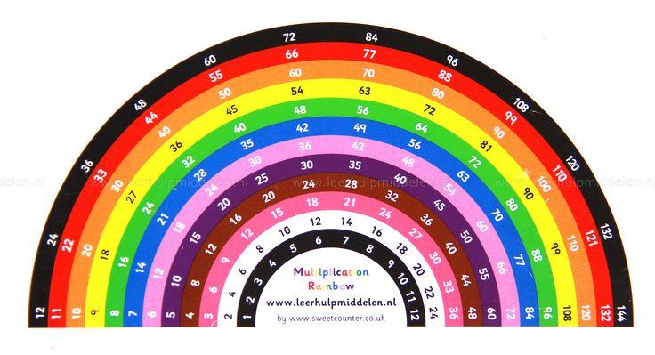 Tafel-regenboog, tafels 1 t/m 12 Ontdek de patronen van de tafels op deze Tafel-regenboog. De antwoorden van de tafels 1 tot en met 12 staan in twee richtingen op deze regenboog. Gebruik deze kleurrijke regenboog wanneer automatiseren van de tafels moeizaam gaat. Of gebruik hem als geheugensteuntje. Hulpmiddel voor: rekenproblemen; dyscalculie; automatiseren en of oefenen tafels van vermenigvuldigen; visueel maken tafels van vermenigvuldigen