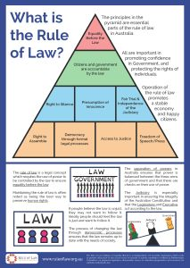 Rule of Law in Australia: http://www.ruleoflaw.org.au/education/infographics/