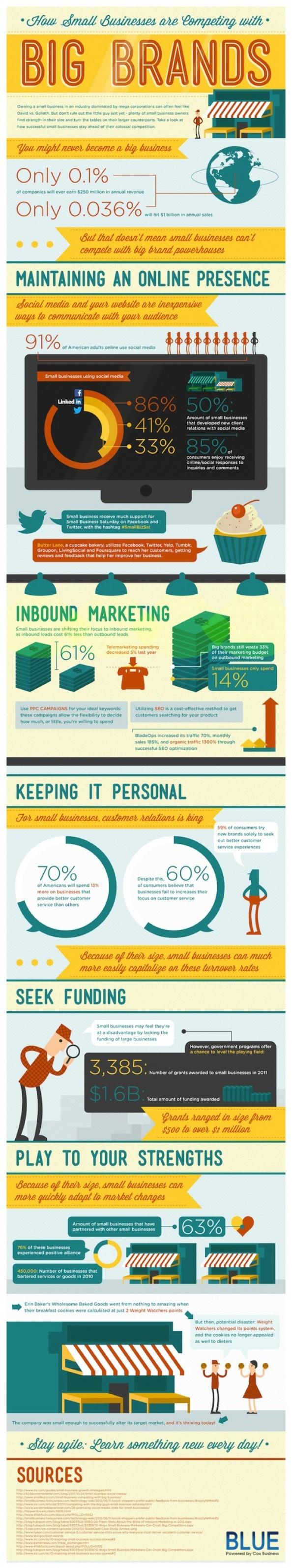 Small Business vs. Big Brands